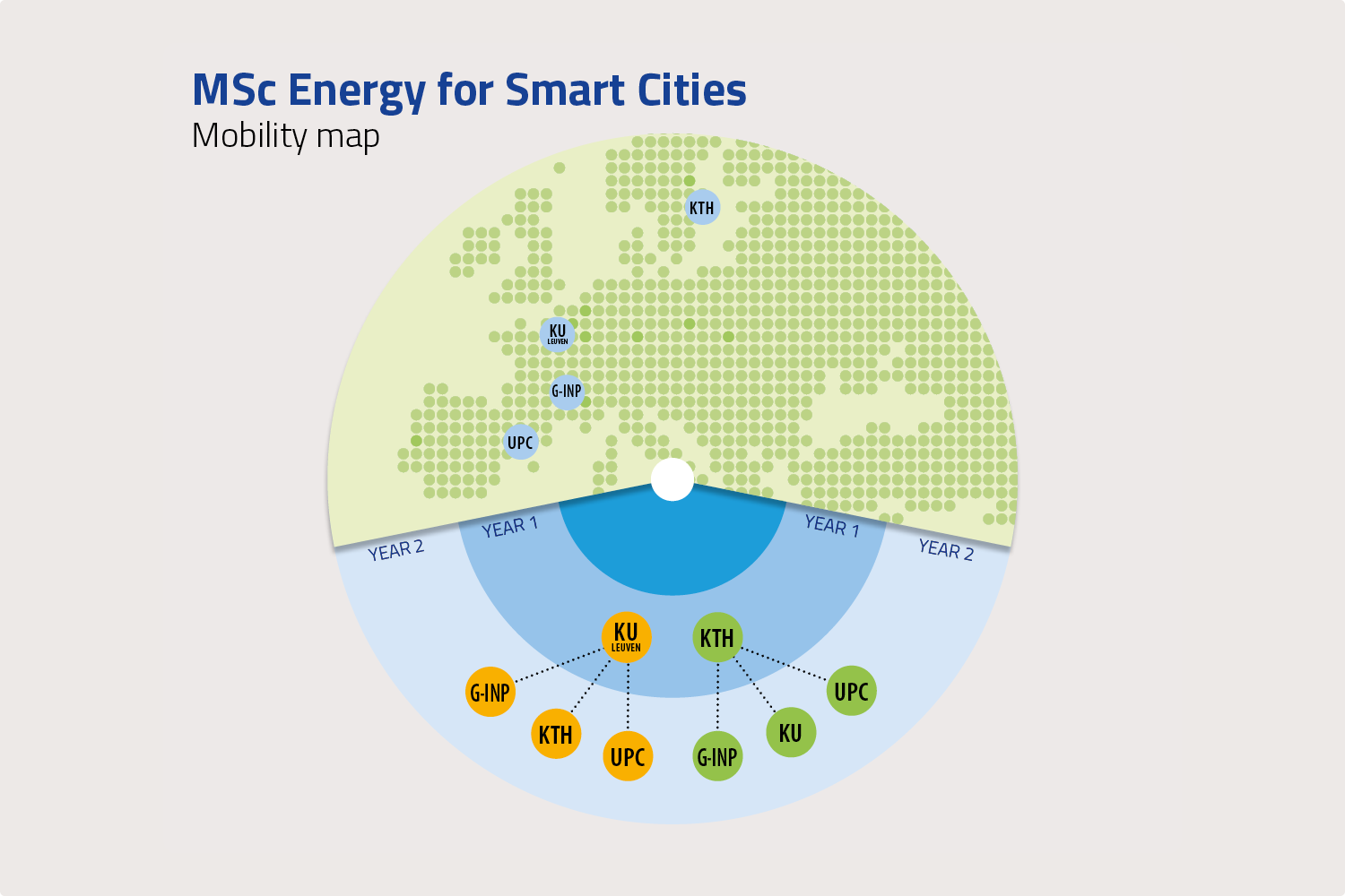 Master's in Energy for Smart Cities