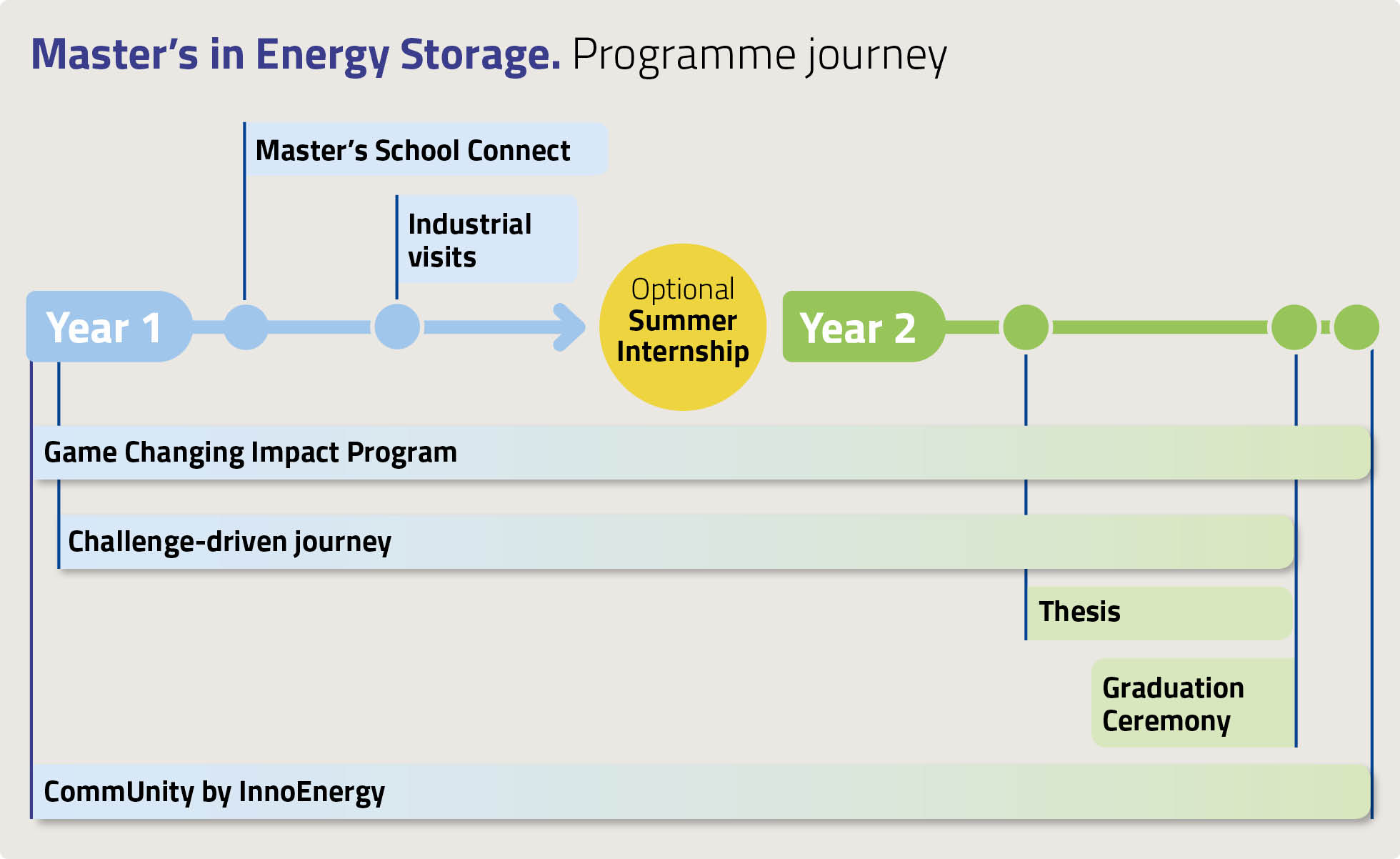 Master's in Energy Storage